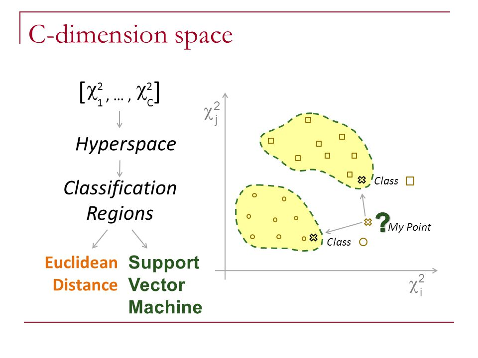C-dimension space [ ] c Hyperspace Classification Regions c